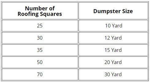 Roofing Dumpster Rentals Dumpstermaxx